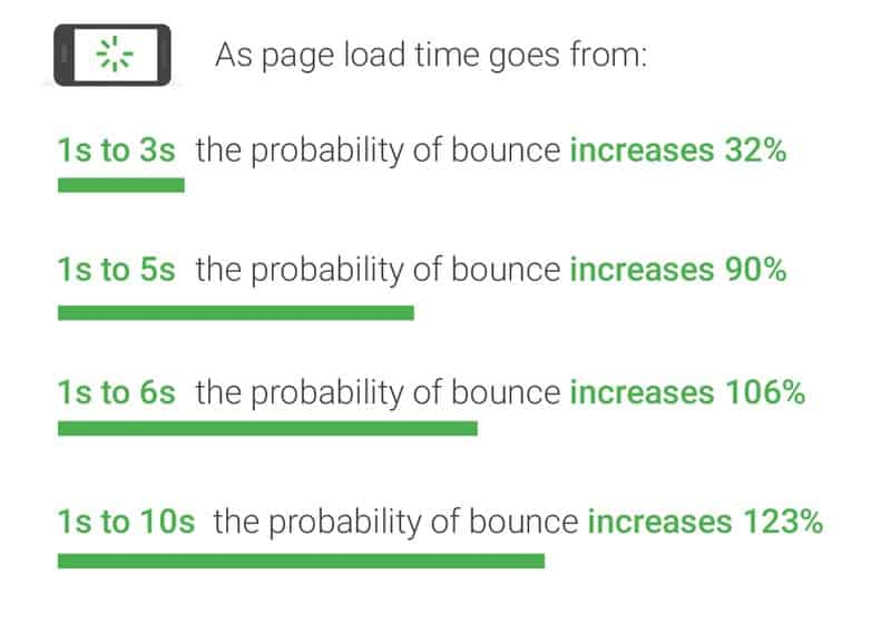 It's Time to Improve Your Website Load Time